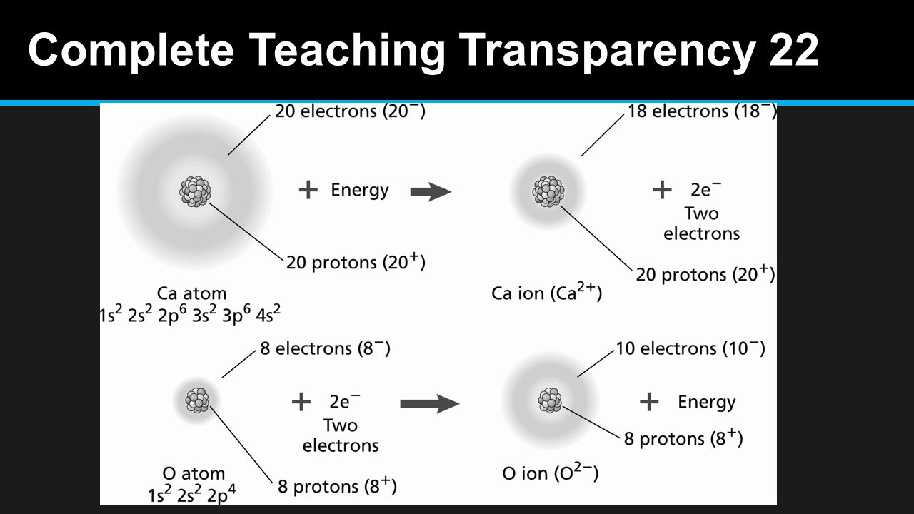 in addition Chemistry Teaching Resources   Gordon Watson   Kelso High together with Pin by Delinda Smith on Physical Science   Chemistry  Science likewise Electronegativity   Atomic  binations   Siyavula as well Ionic  pounds and Metals   PDF together with Chemistry Bonding  Covalent and Ionic Bonds   Shmoop Chemistry additionally  besides The Periodic Table And Law Worksheet Chapter 6 besides Teaching Transparences Mastery as well Power Learning   8th Grade Science   Part 1   Chemical bonds likewise Ionization Energy moreover Timeline   Structural Theory   Chemogenesis moreover Chemical bonding P 1 Storyboard by ashleys t furthermore Ionic  pounds and Metals   ppt video online download further Metallic Bonding and Properties of Metals Chemistry Tutorial as well . on teaching transparency worksheet metallic bonding