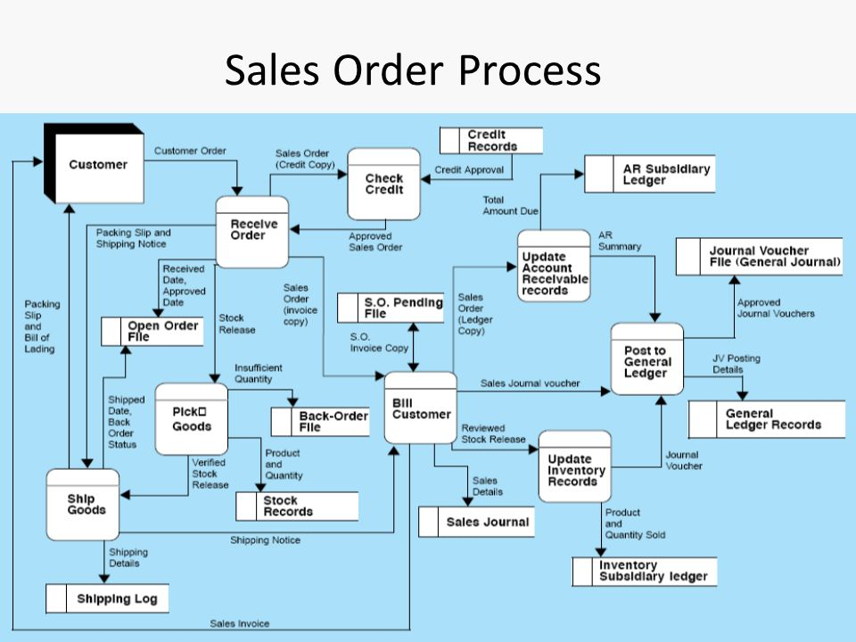 Revenue Cycle Diagram Wiring Diagrams Lose