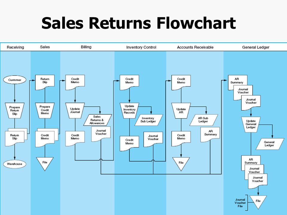 Sales And Collection Cycle Flowchart Flowchart In Word