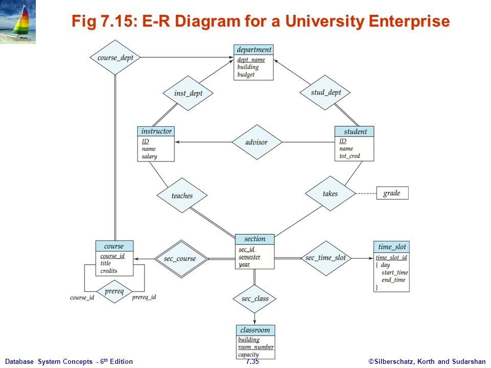 Database er diagram university of finance circuit connection diagram database er diagram university of finance online schematic diagram u2022 rh muscle pharma co database er ccuart Choice Image