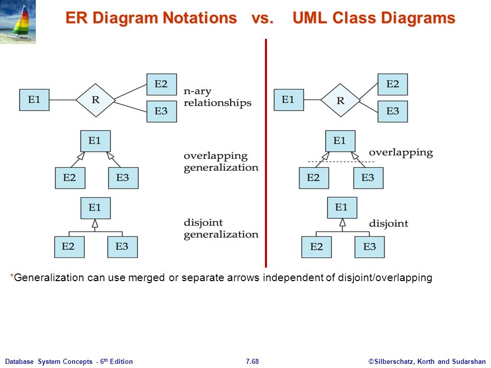 Chapter 7 entity relationship model ppt download er diagram notations vs uml class diagrams ccuart Choice Image