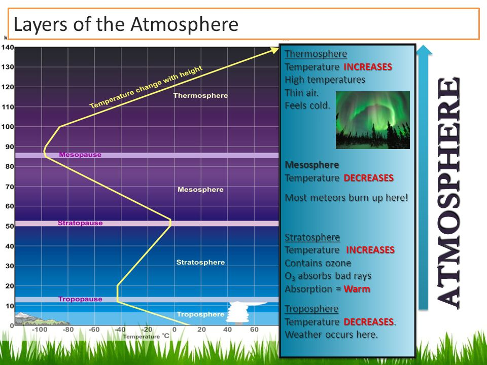 layers of the atmosphere Diagram of the layers of the atmosphere there are four layers in our atmosphere, each separated by temperature changes this layer contains nearly 90% of the atmosphere's total mass almost all of the earth's water vapor, carbon dioxide, air pollution, clouds, weather and life forms live in.
