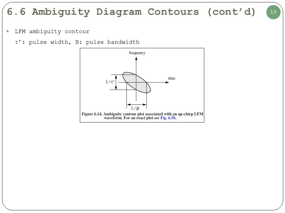 6 4 The Radar Ambiguity Function - ppt video online download