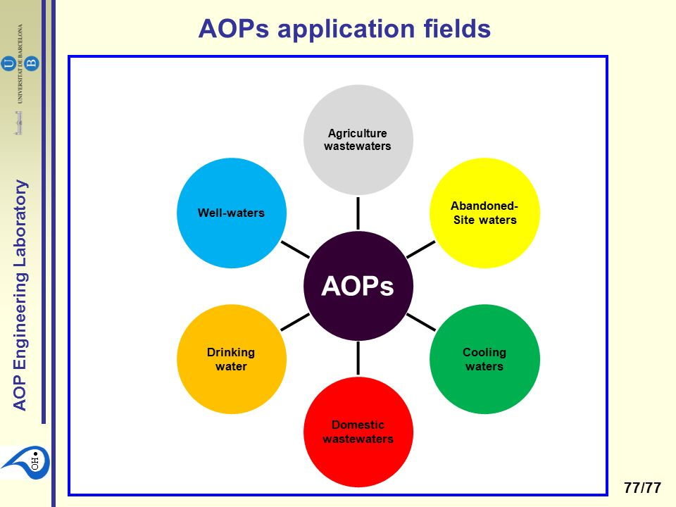 Advanced Oxidation Processes for water treatment - ppt video