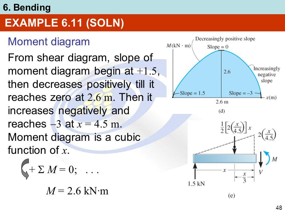chapter 6 bending ppt video online download rh slideplayer com Moment Diagrams for Beams Column Shear Moment Diagram